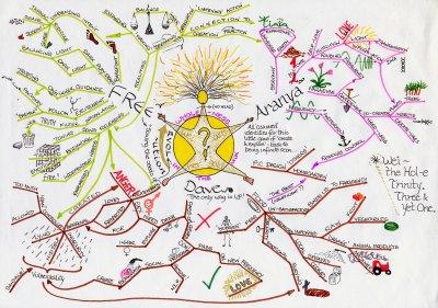 mindmap by Graham Burnett